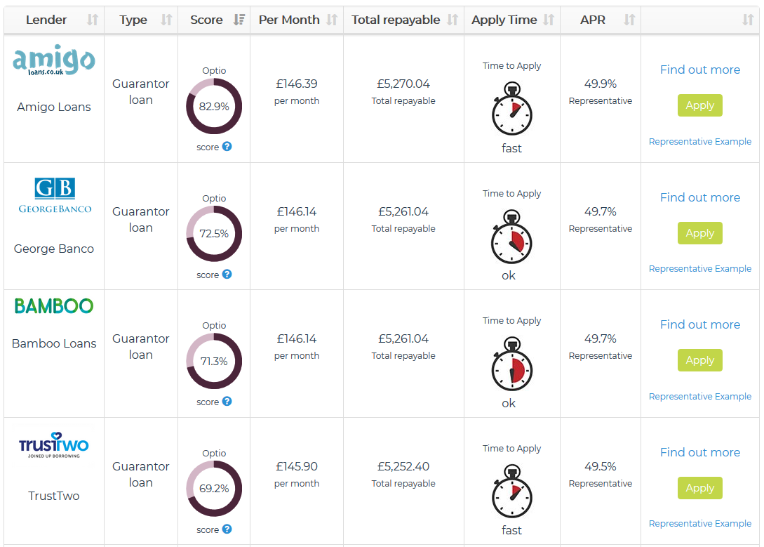 Screenshot of compare loans page